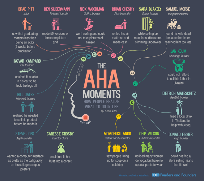 the-aha-moments-of-entrepreneurs-infographic