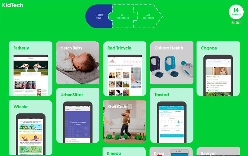 Site reúne produtos tecnológicos para crianças